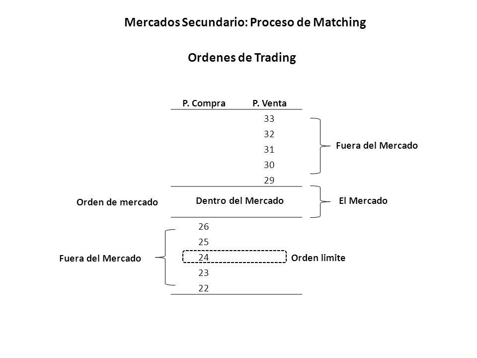 Mercados Secundario: Proceso de Matching