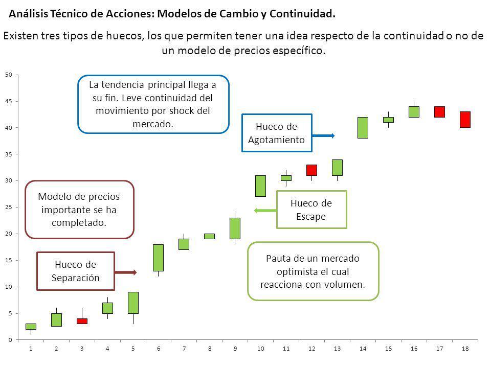 Análisis Técnico de Acciones: Modelos de Cambio y Continuidad.