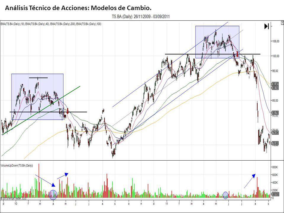 Análisis Técnico de Acciones: Modelos de Cambio.