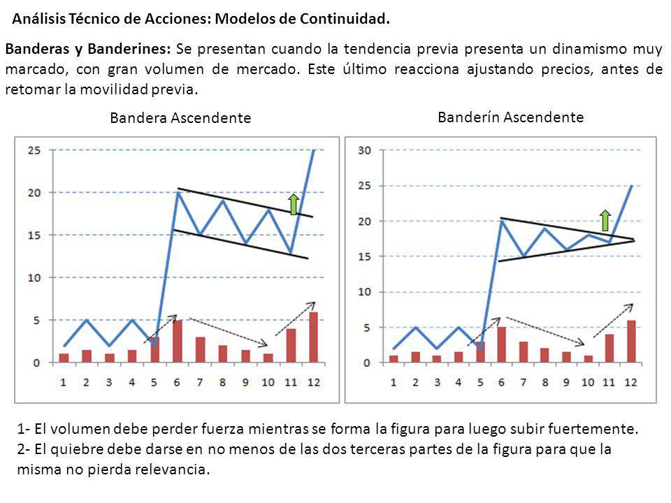 Análisis Técnico de Acciones: Modelos de Continuidad.