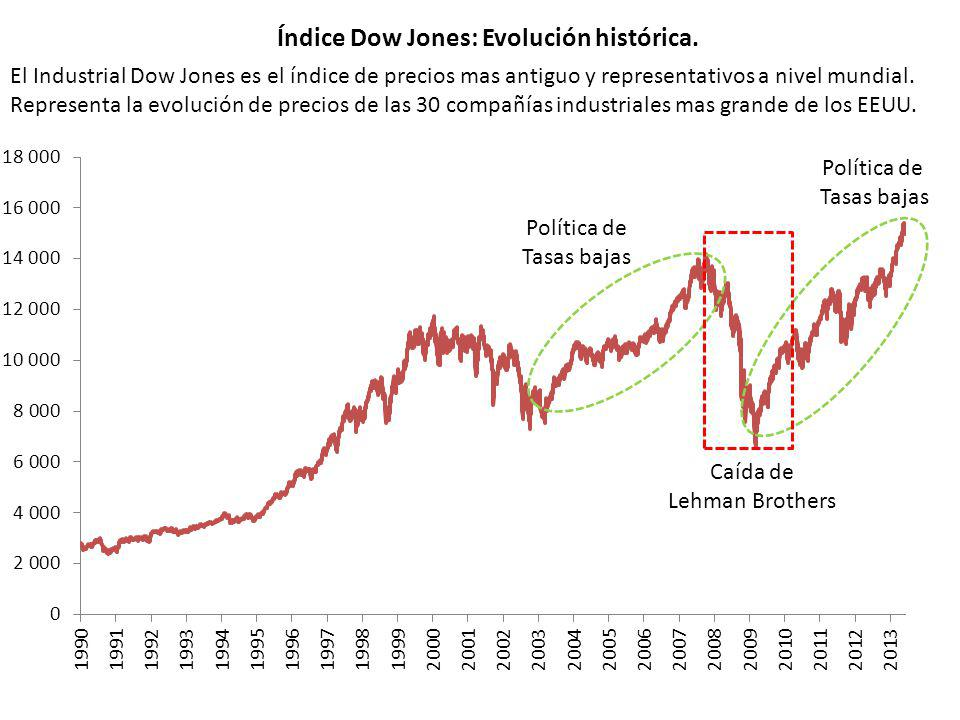 Índice Dow Jones: Evolución histórica.