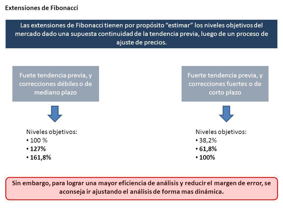 Extensiones de Fibonacci