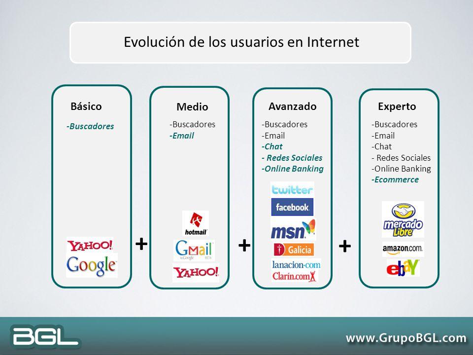 Evolución de los usuarios en Internet