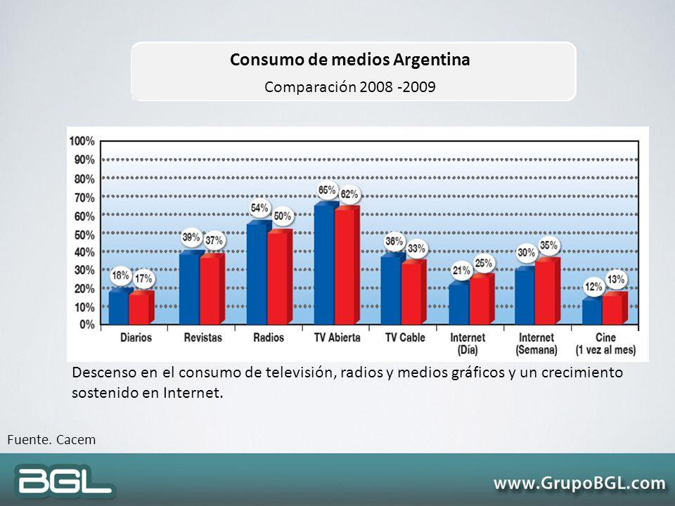 Consumo de medios Argentina