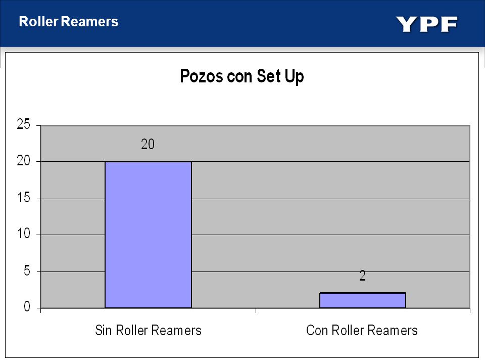 Roller Reamers