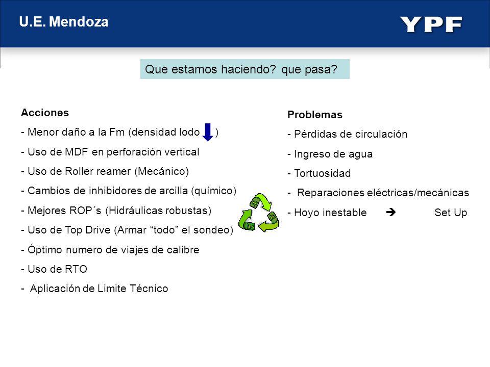 U.E. Mendoza Que estamos haciendo que pasa Acciones Problemas