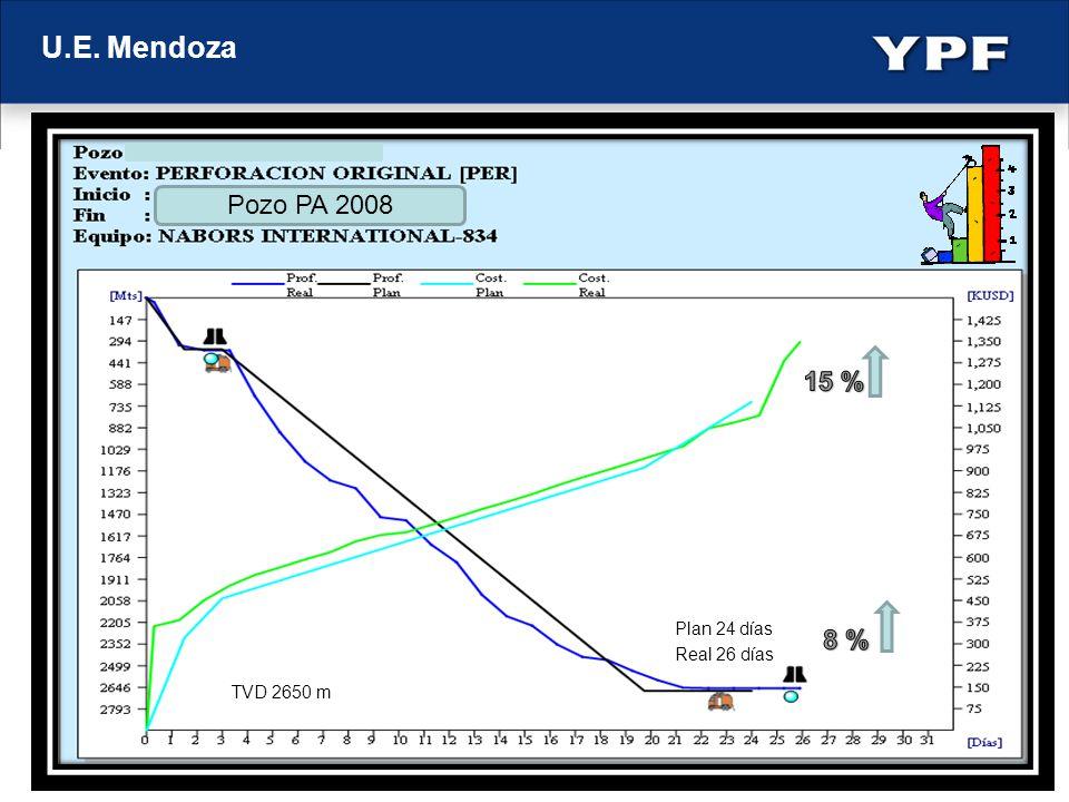 U.E. Mendoza Pozo PA 2008 15 % 8 % Pozo tipo PA 2008 xx