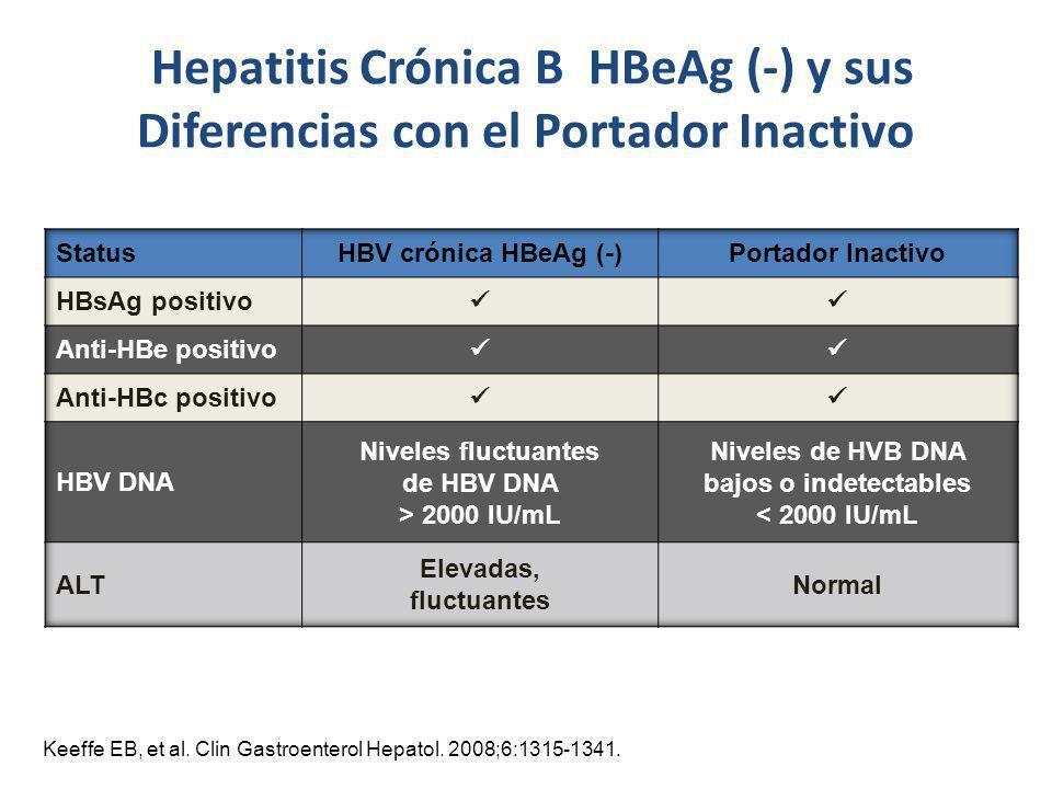 Hepatitis Crónica B HBeAg (-) y sus Diferencias con el Portador Inactivo