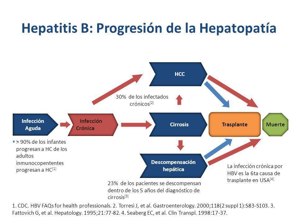 Hepatitis B: Progresión de la Hepatopatía