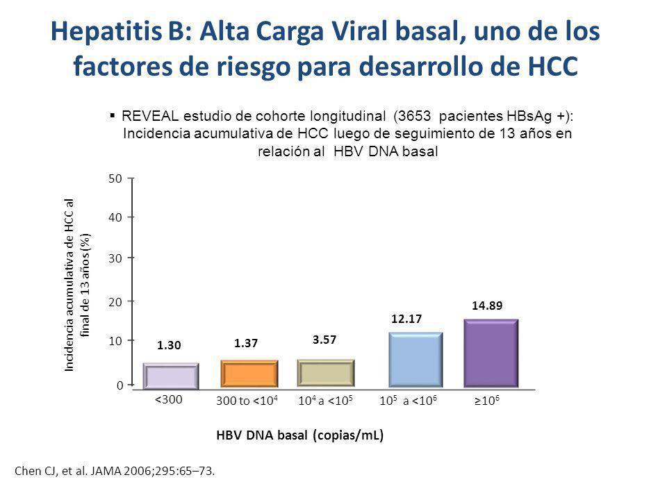 Incidencia acumulativa de HCC al final de 13 años (%)