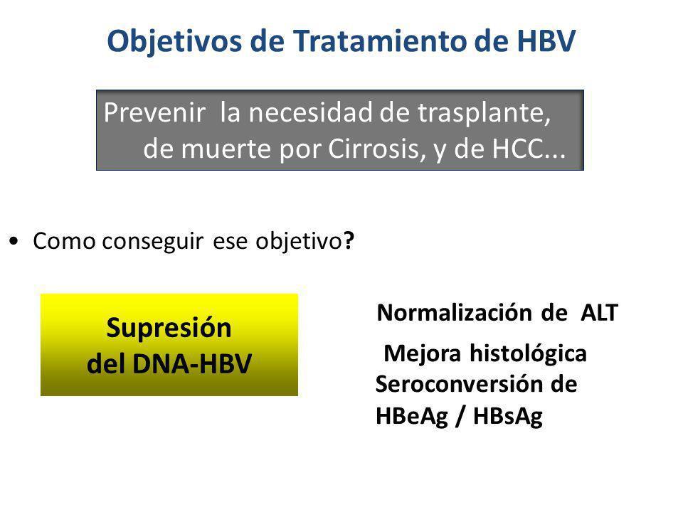 Objetivos de Tratamiento de HBV