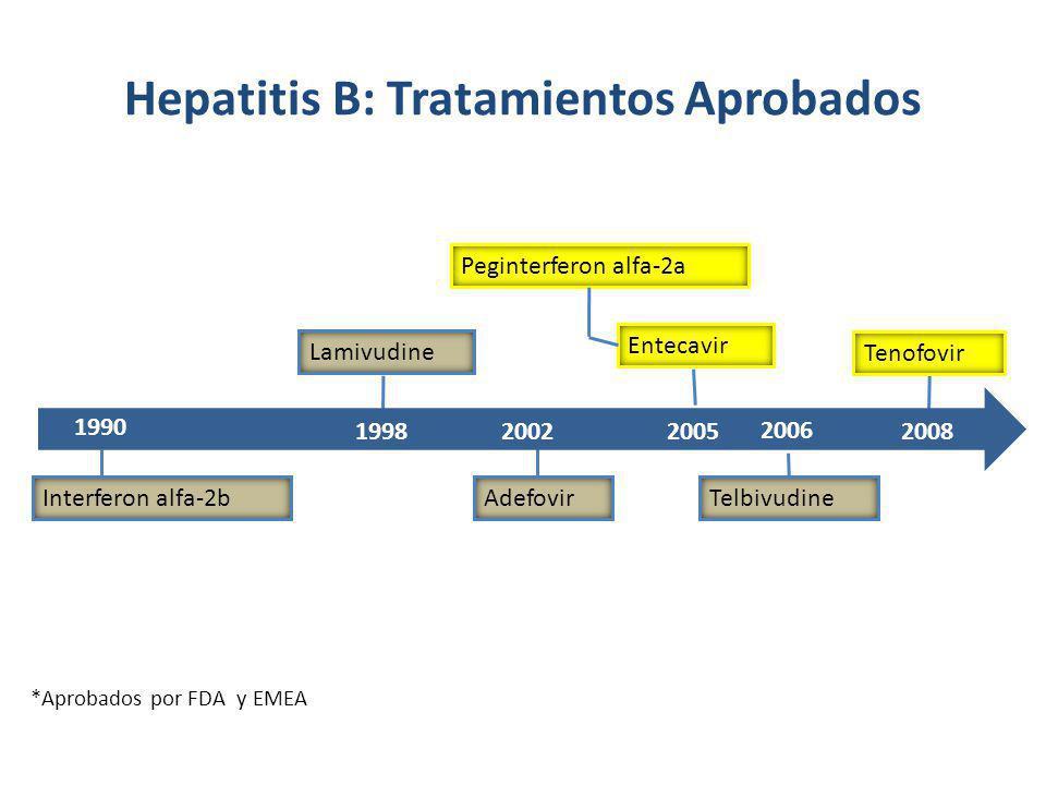 Hepatitis B: Tratamientos Aprobados