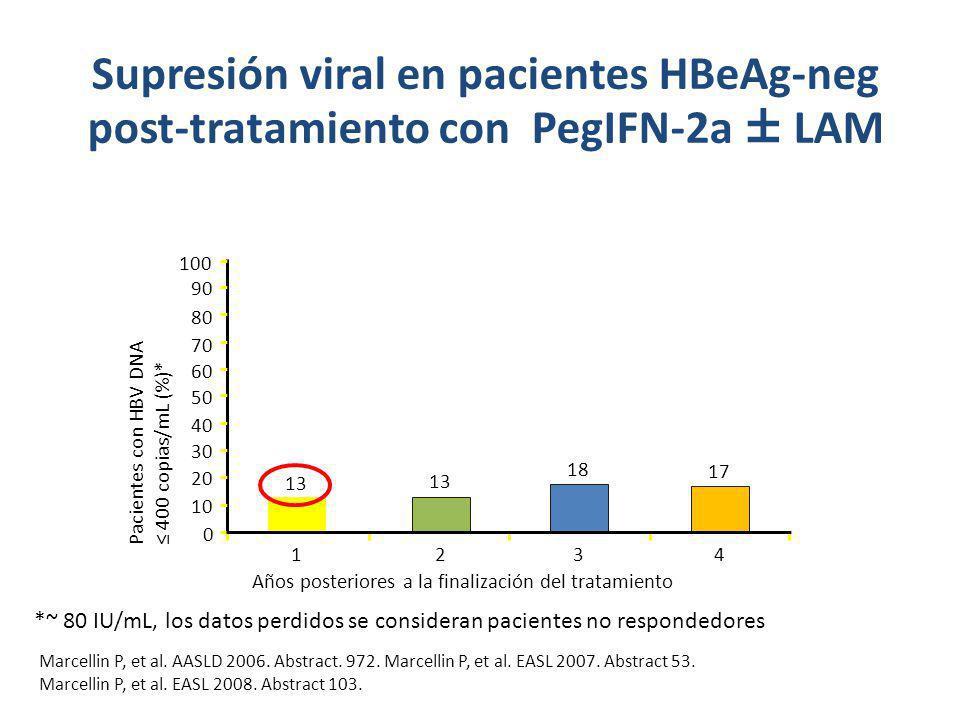 Supresión viral en pacientes HBeAg-neg post-tratamiento con PegIFN-2a ± LAM