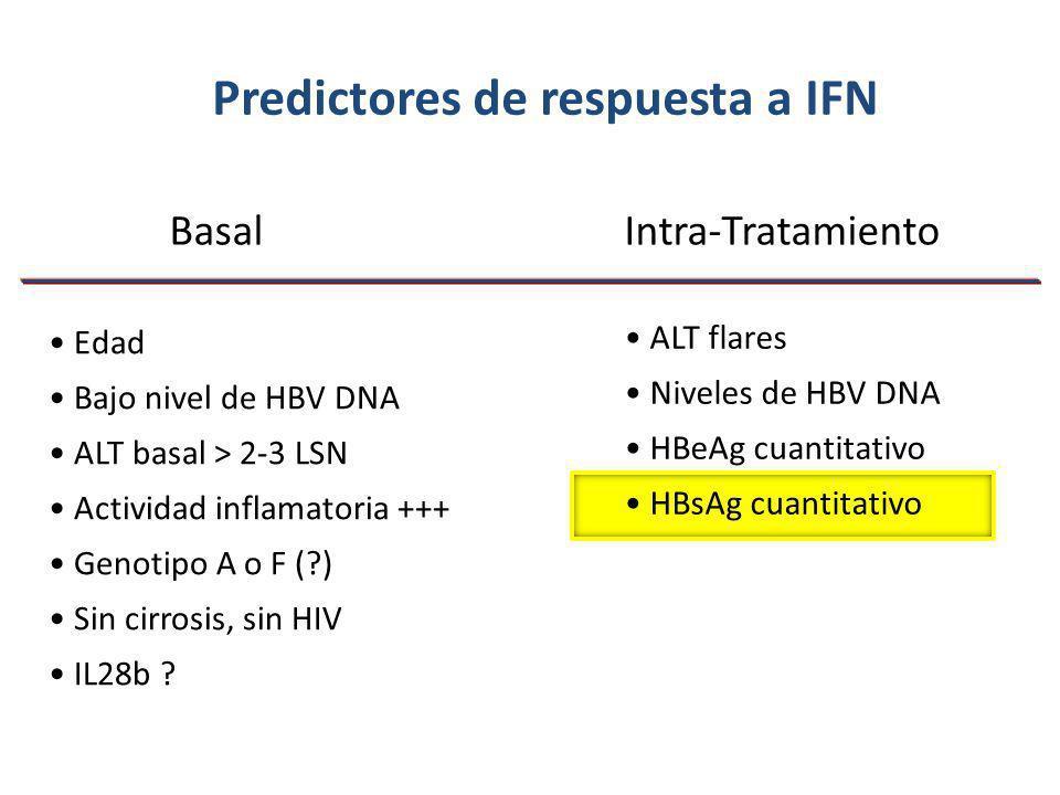 Predictores de respuesta a IFN