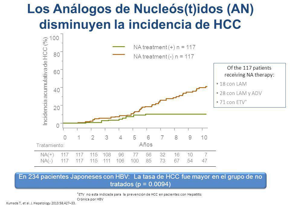 Los Análogos de Nucleós(t)idos (AN) disminuyen la incidencia de HCC