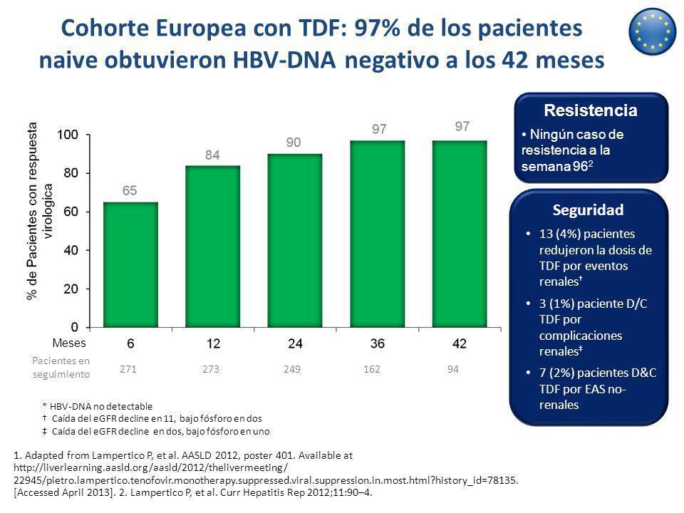 Cohorte Europea con TDF: 97% de los pacientes naive obtuvieron HBV-DNA negativo a los 42 meses