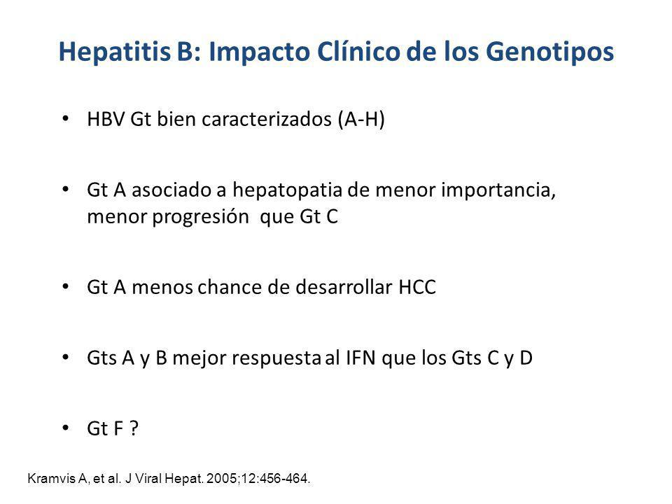 Hepatitis B: Impacto Clínico de los Genotipos