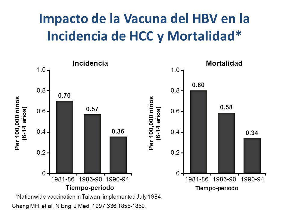 Impacto de la Vacuna del HBV en la Incidencia de HCC y Mortalidad*