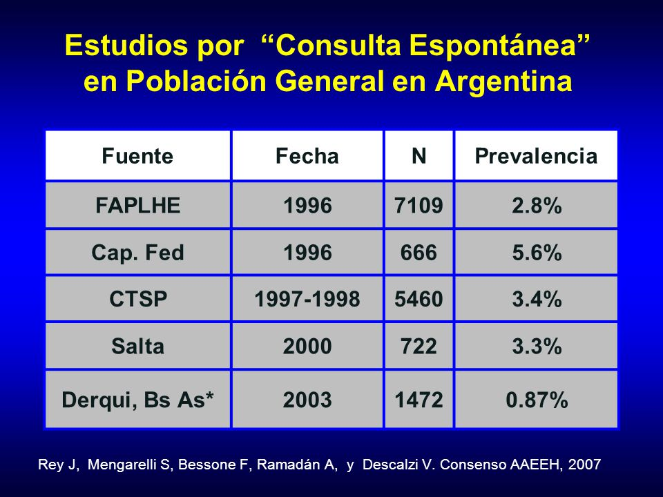 Estudios por Consulta Espontánea en Población General en Argentina