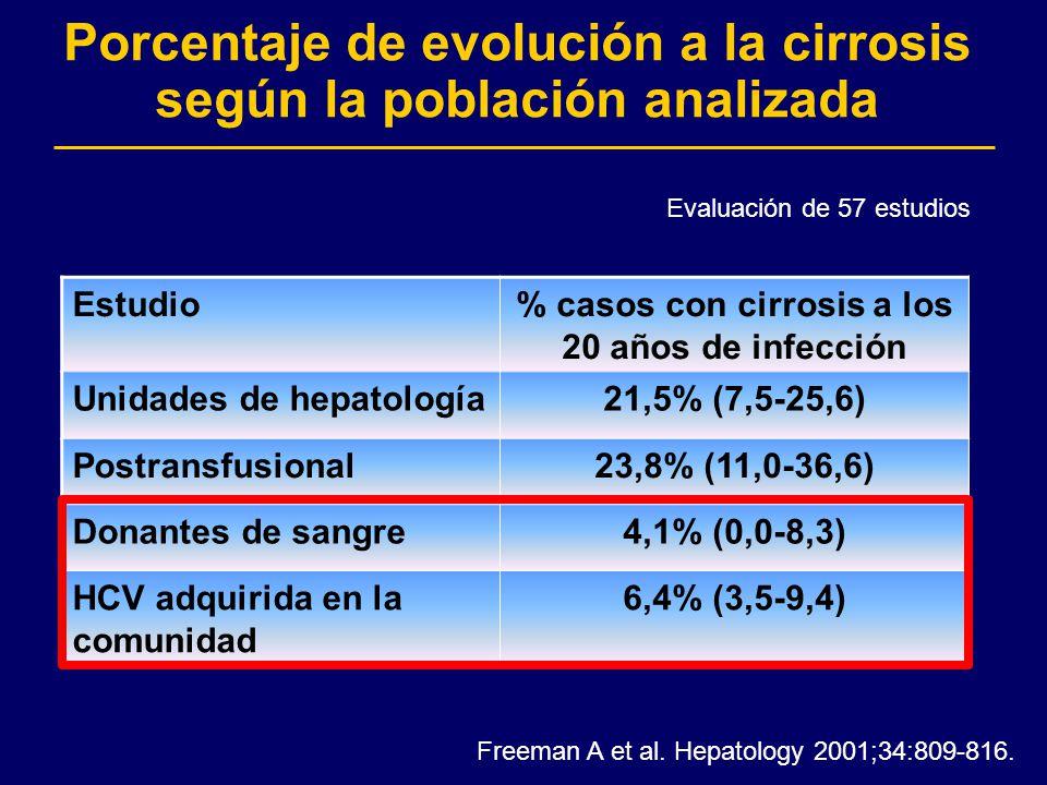 Porcentaje de evolución a la cirrosis según la población analizada