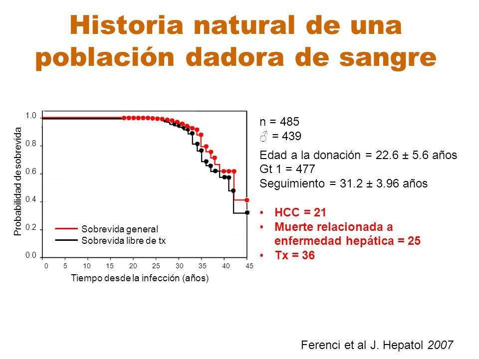Historia natural de una población dadora de sangre