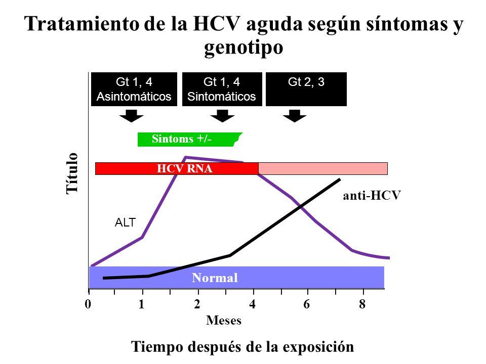 Tratamiento de la HCV aguda según síntomas y genotipo