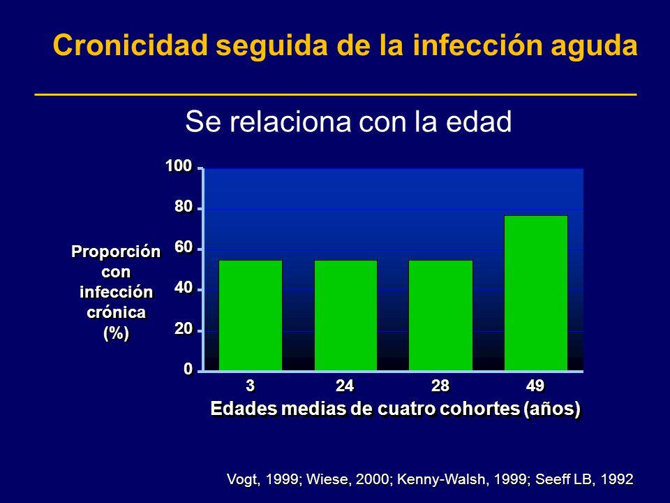 Cronicidad seguida de la infección aguda