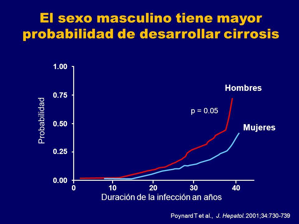 El sexo masculino tiene mayor probabilidad de desarrollar cirrosis