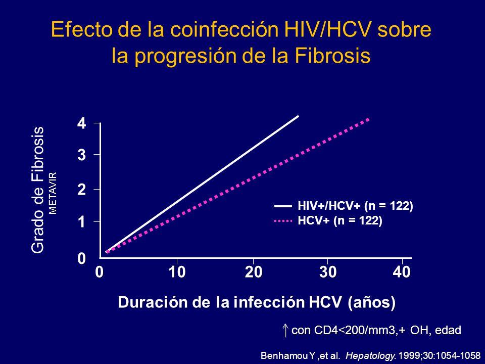 Efecto de la coinfección HIV/HCV sobre la progresión de la Fibrosis
