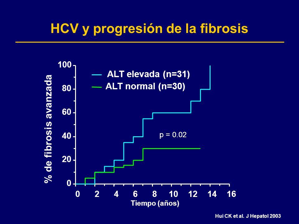 HCV y progresión de la fibrosis