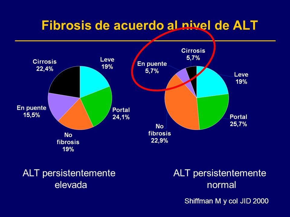 Fibrosis de acuerdo al nivel de ALT