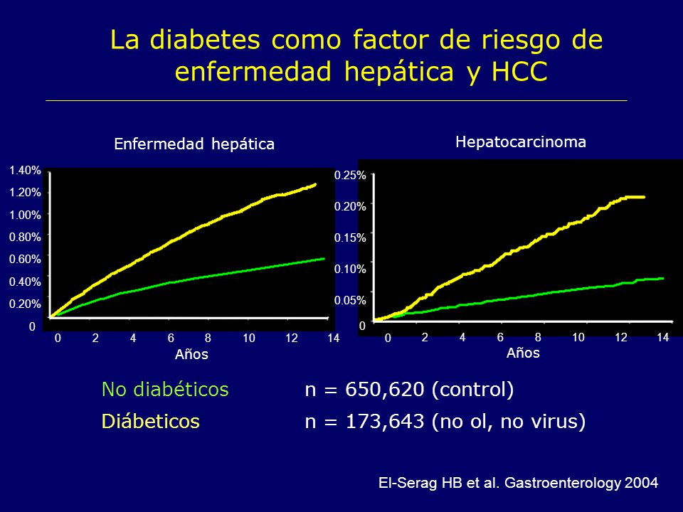 Historia Natural de la Hepatitis C - ppt descargar