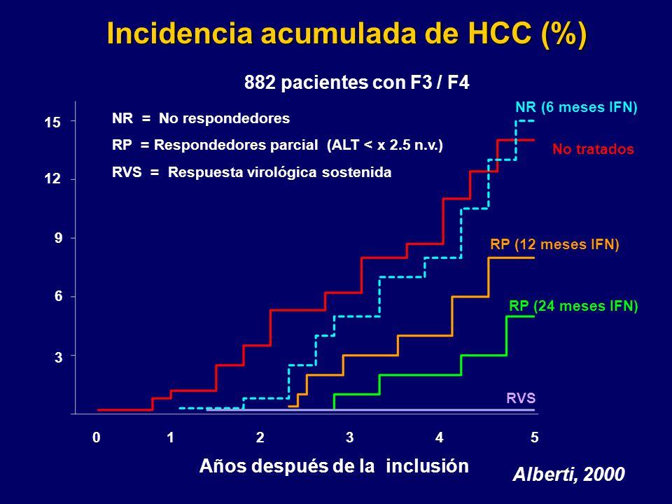 Incidencia acumulada de HCC (%) Años después de la inclusión