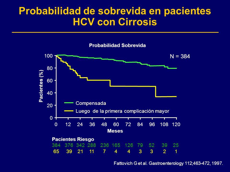 Probabilidad de sobrevida en pacientes HCV con Cirrosis