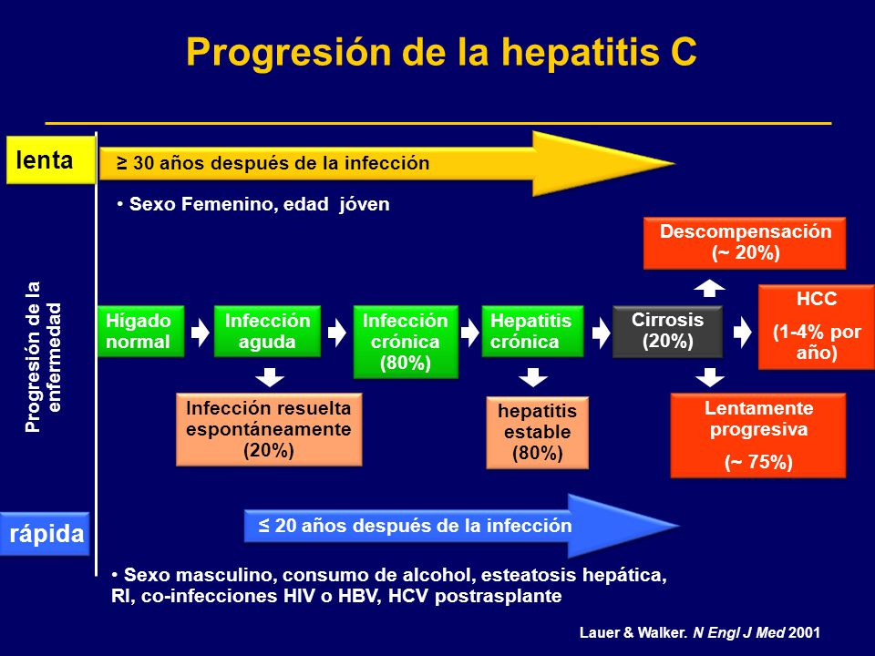 Progresión de la hepatitis C