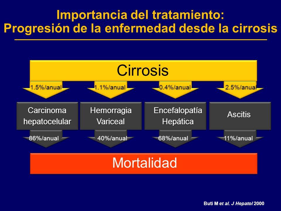 Importancia del tratamiento: Progresión de la enfermedad desde la cirrosis