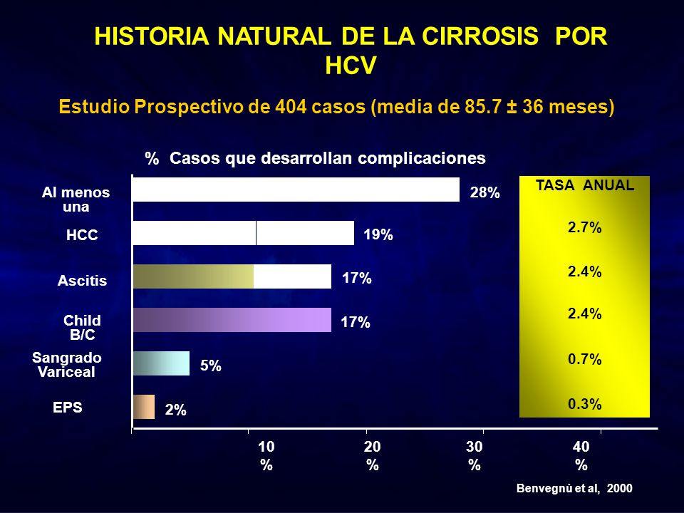 HISTORIA NATURAL DE LA CIRROSIS POR HCV
