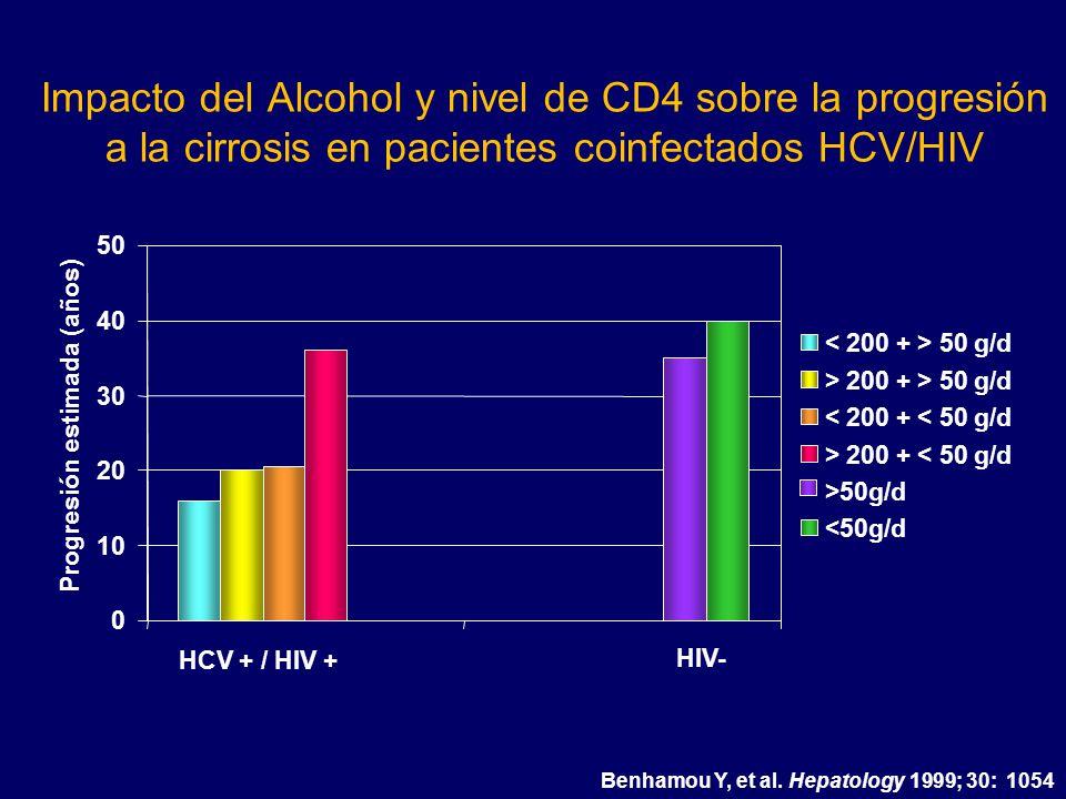 Impacto del Alcohol y nivel de CD4 sobre la progresión a la cirrosis en pacientes coinfectados HCV/HIV