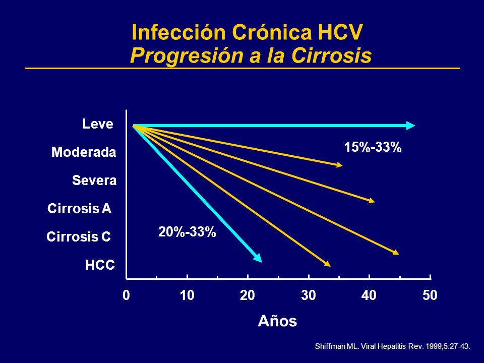 Infección Crónica HCV Progresión a la Cirrosis