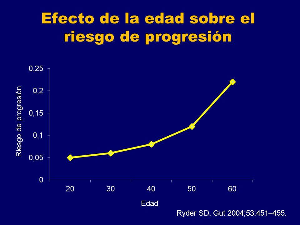 Efecto de la edad sobre el riesgo de progresión