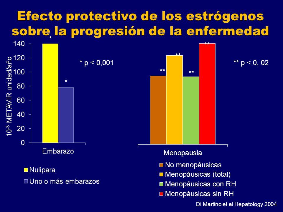 Efecto protectivo de los estrógenos sobre la progresión de la enfermedad