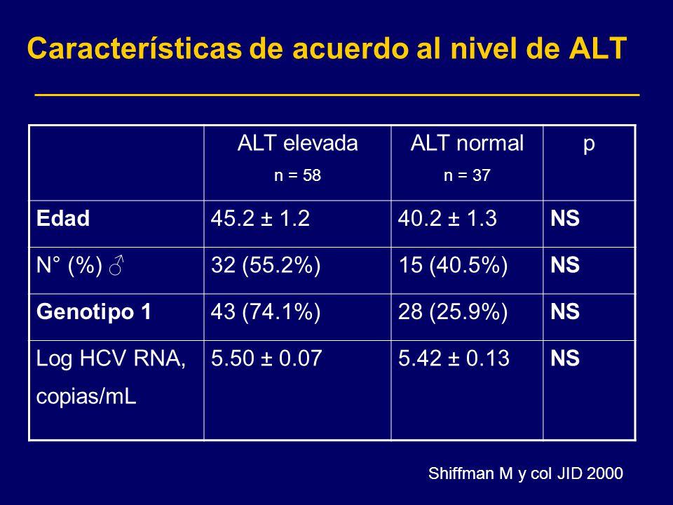 Características de acuerdo al nivel de ALT