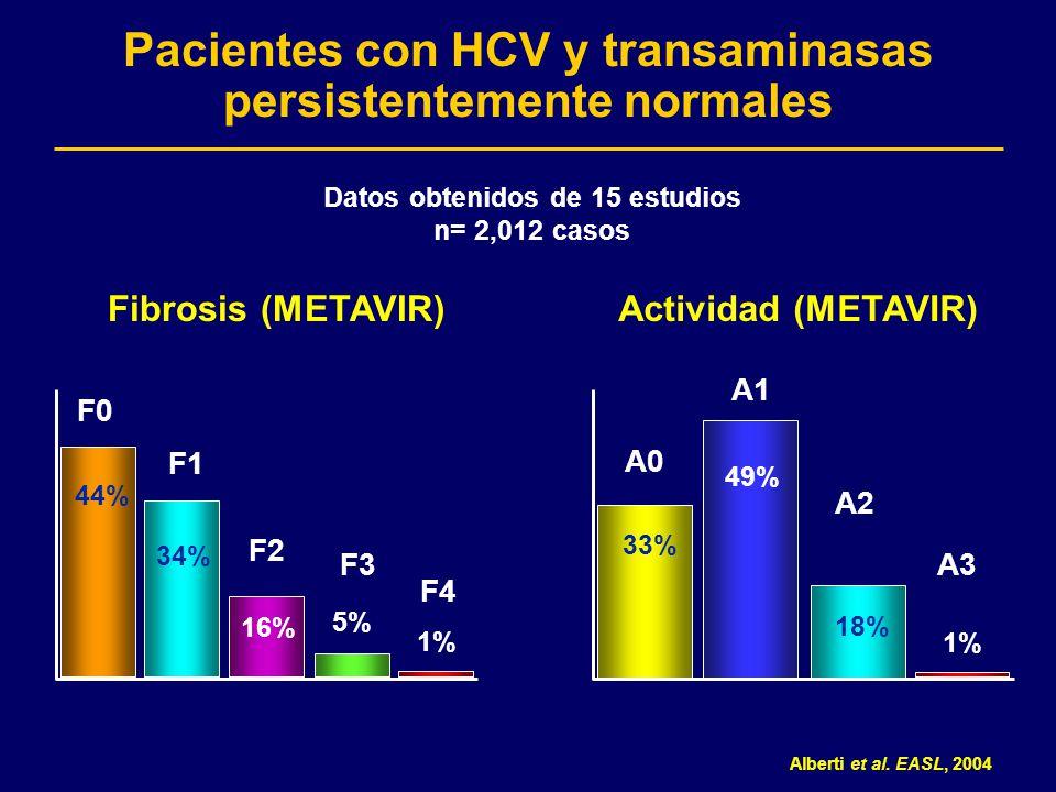 Pacientes con HCV y transaminasas persistentemente normales