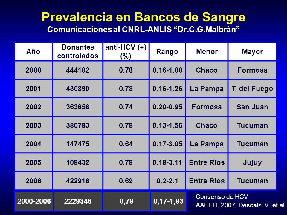 Prevalencia en Bancos de Sangre Comunicaciones al CNRL-ANLIS Dr. C. G
