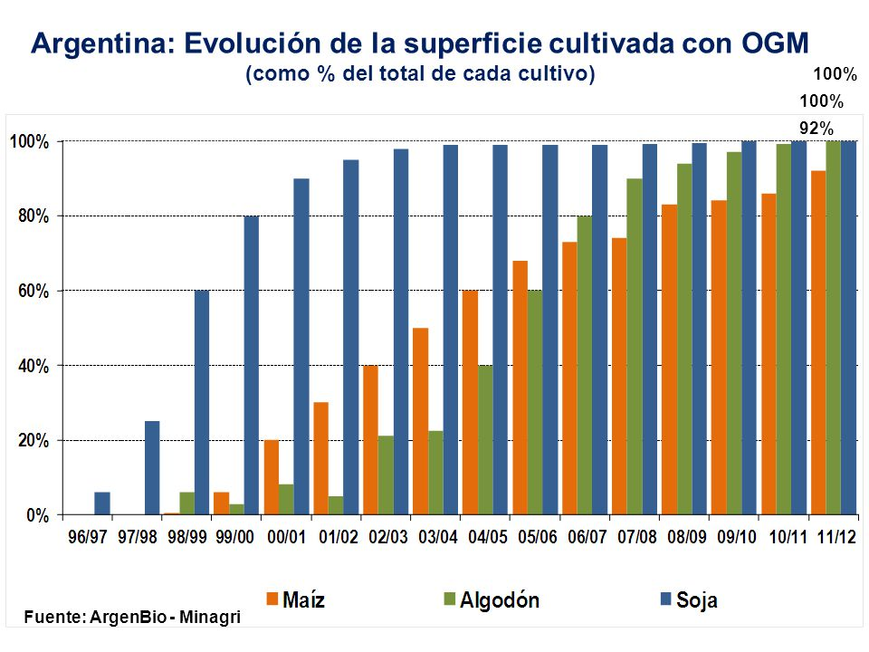 Argentina: Evolución de la superficie cultivada con OGM