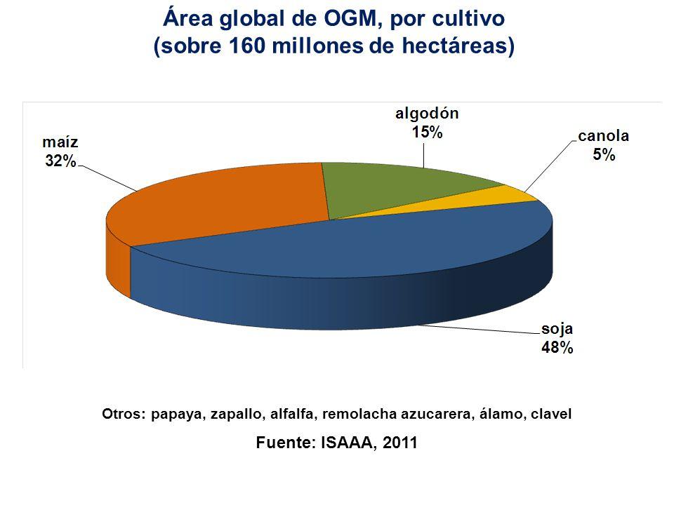 Área global de OGM, por cultivo (sobre 160 millones de hectáreas)