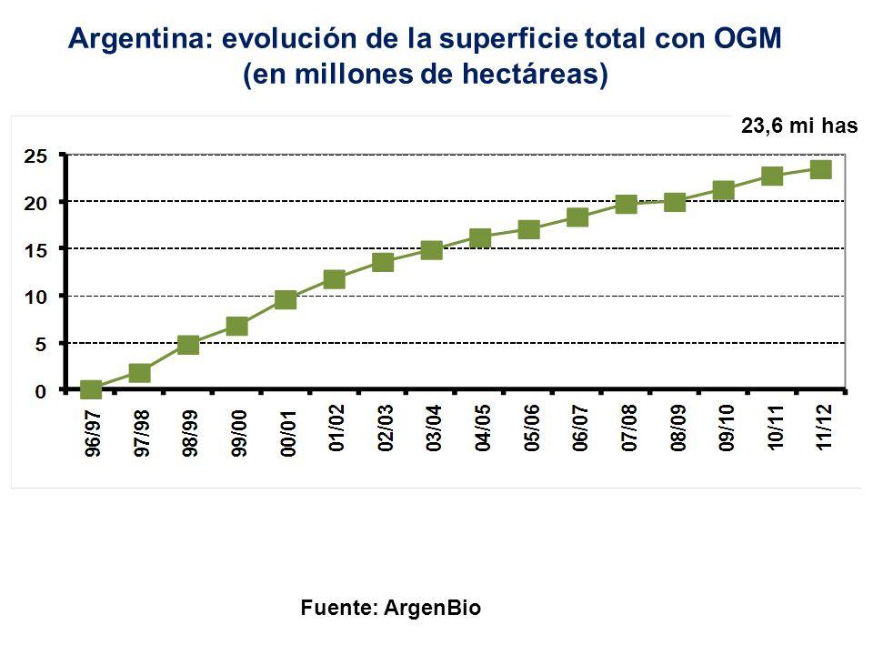 Argentina: evolución de la superficie total con OGM