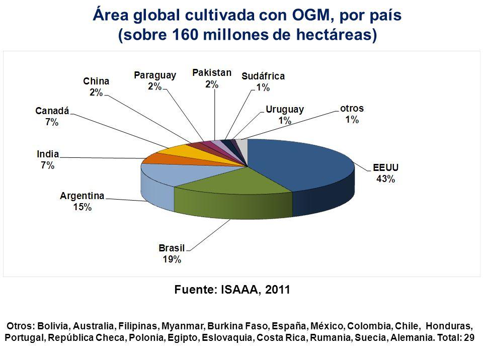 Área global cultivada con OGM, por país