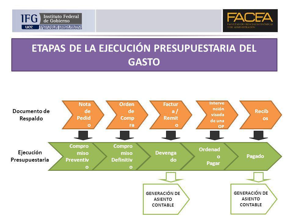 ETAPAS DE LA EJECUCIÓN PRESUPUESTARIA DEL GASTO