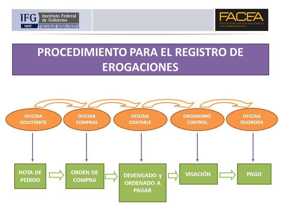 PROCEDIMIENTO PARA EL REGISTRO DE EROGACIONES
